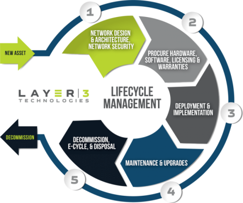 Hardware Lifecycle Management   Layer 3 Technologies   IT